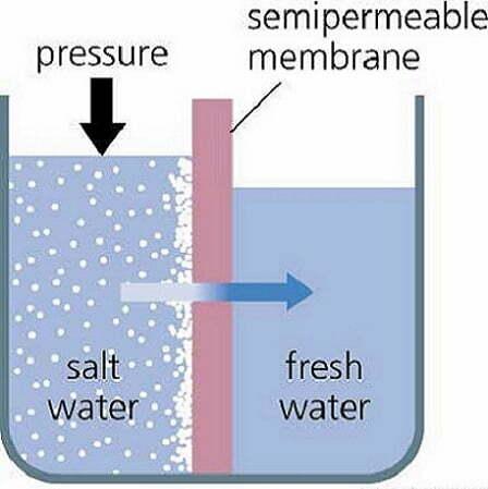 reverse osmosis plant working principle pdf