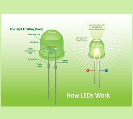 LED Lights For Growing Indoor Marijuana