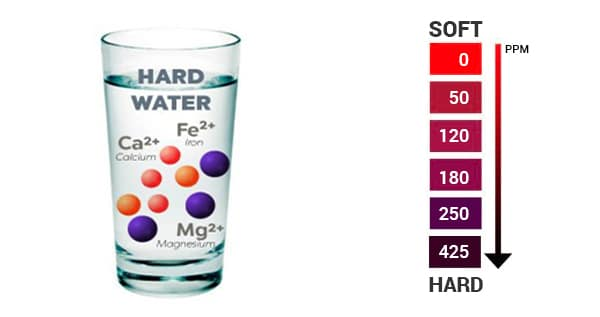 hard and soft water for cannabis