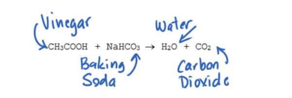 Vinegar CO2 Hack