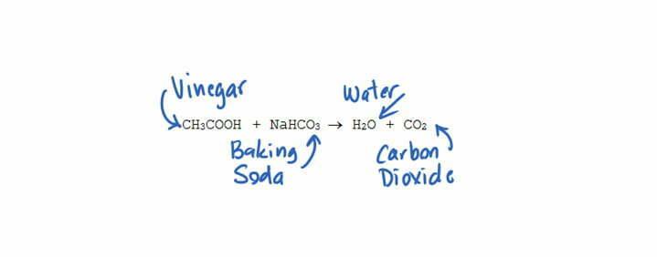 Vinegar-baking soda CO2