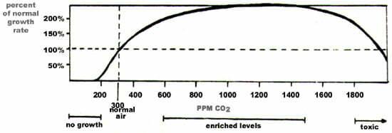 co2 marijuana graph