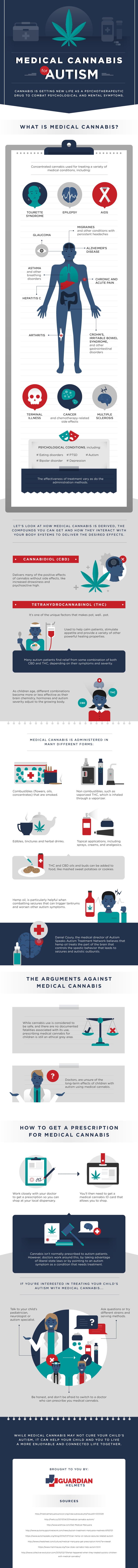 cannabis autism infographic